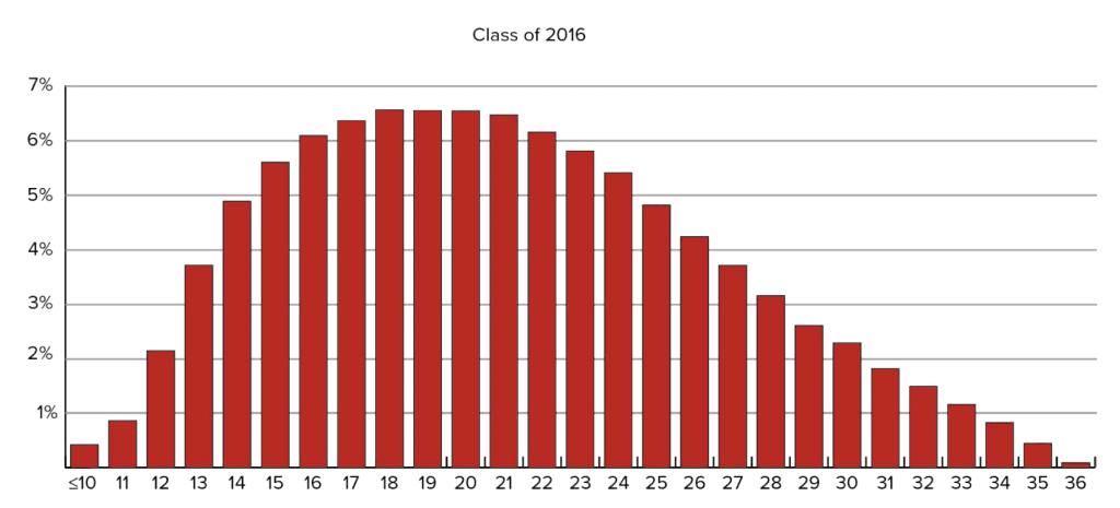 test score distribution is immune from grade inflation